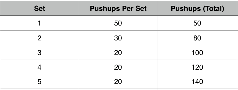 1,000 PushUps a Day, How to Do it and Why - Brawl Bros